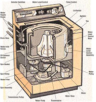 anatomy of a washing machine